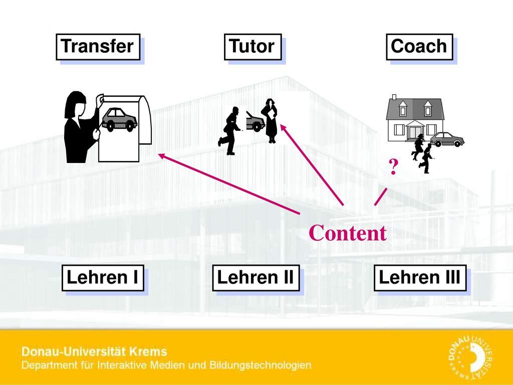 Transfer Tutor Coach Content Lehren I Lehren II Lehren III
