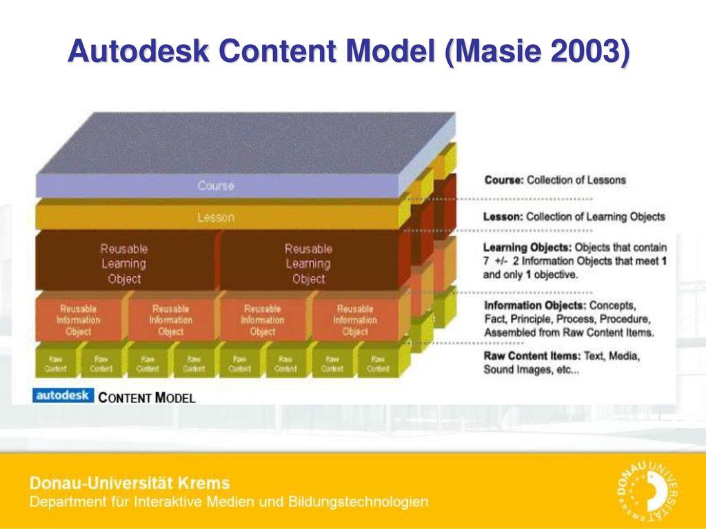 Autodesk Content Model (Masie 2003)
