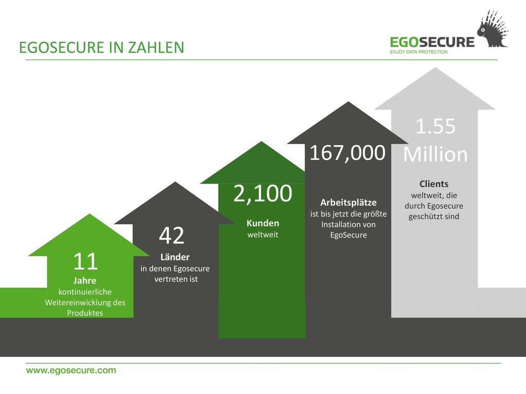 2, Million 167,000 EgoSECURE in zahlen Clients
