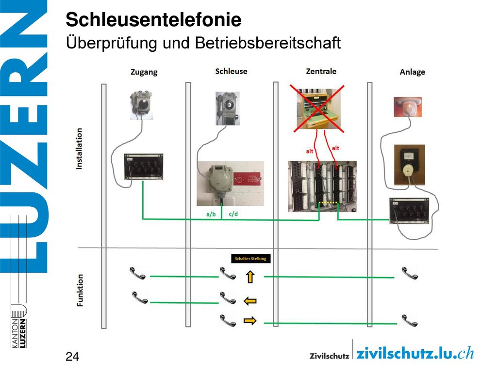 Schleusentelefonie Überprüfung und Betriebsbereitschaft