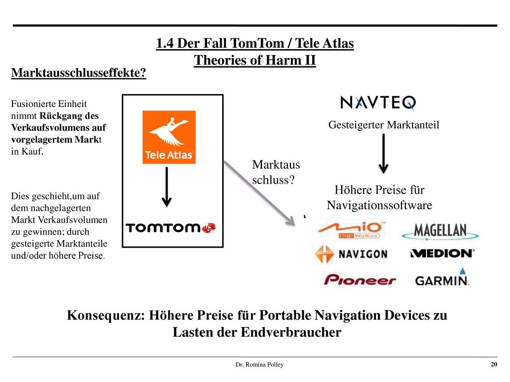 1.4 Der Fall TomTom / Tele Atlas Theories of Harm II