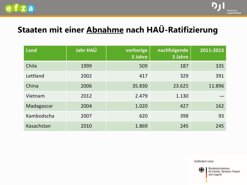 Staaten mit einer Abnahme nach HAÜ-Ratifizierung