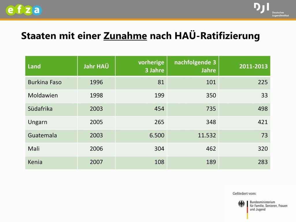 Staaten mit einer Zunahme nach HAÜ-Ratifizierung