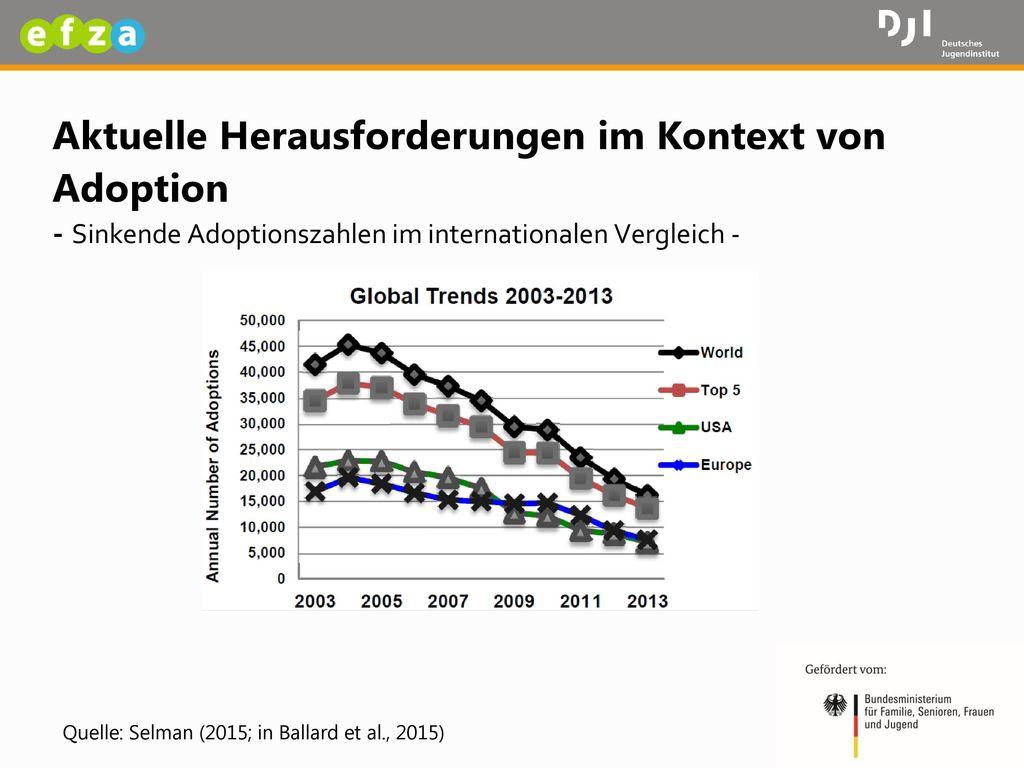 Aktuelle Herausforderungen im Kontext von Adoption - Sinkende Adoptionszahlen im internationalen Vergleich -