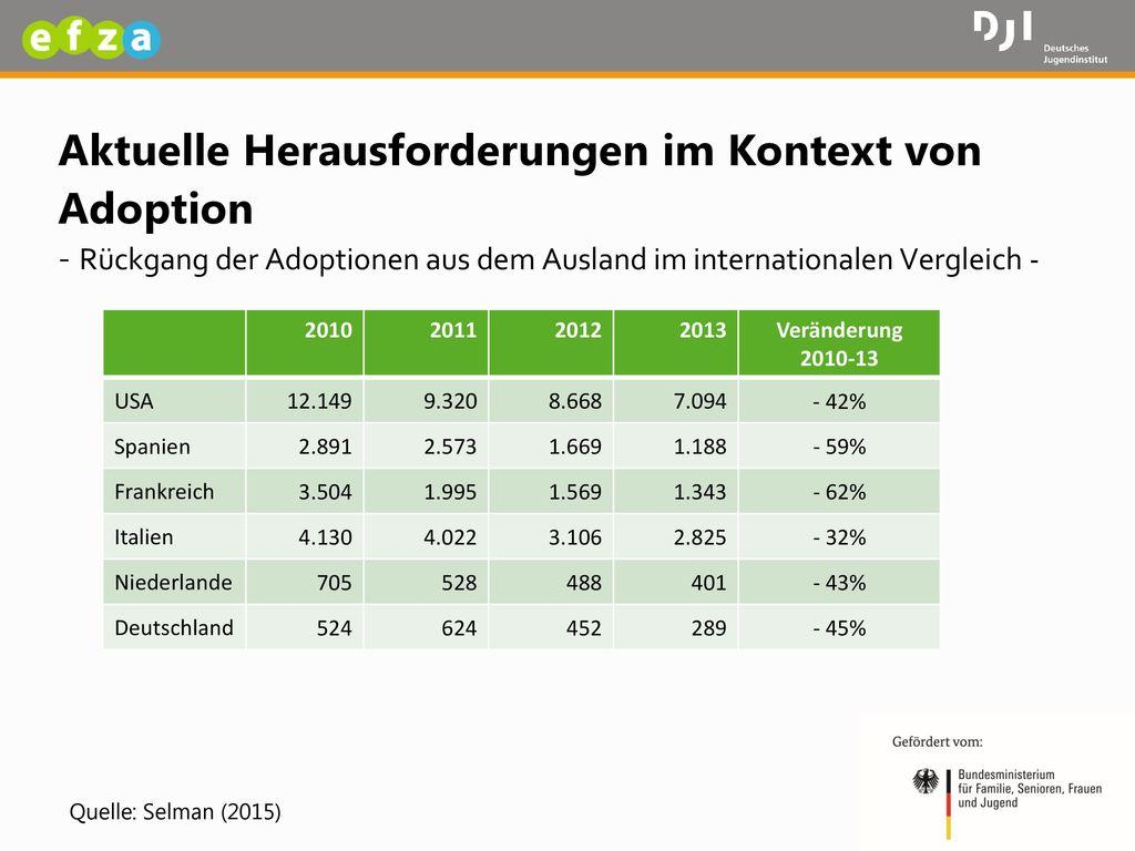 Aktuelle Herausforderungen im Kontext von Adoption - Rückgang der Adoptionen aus dem Ausland im internationalen Vergleich -