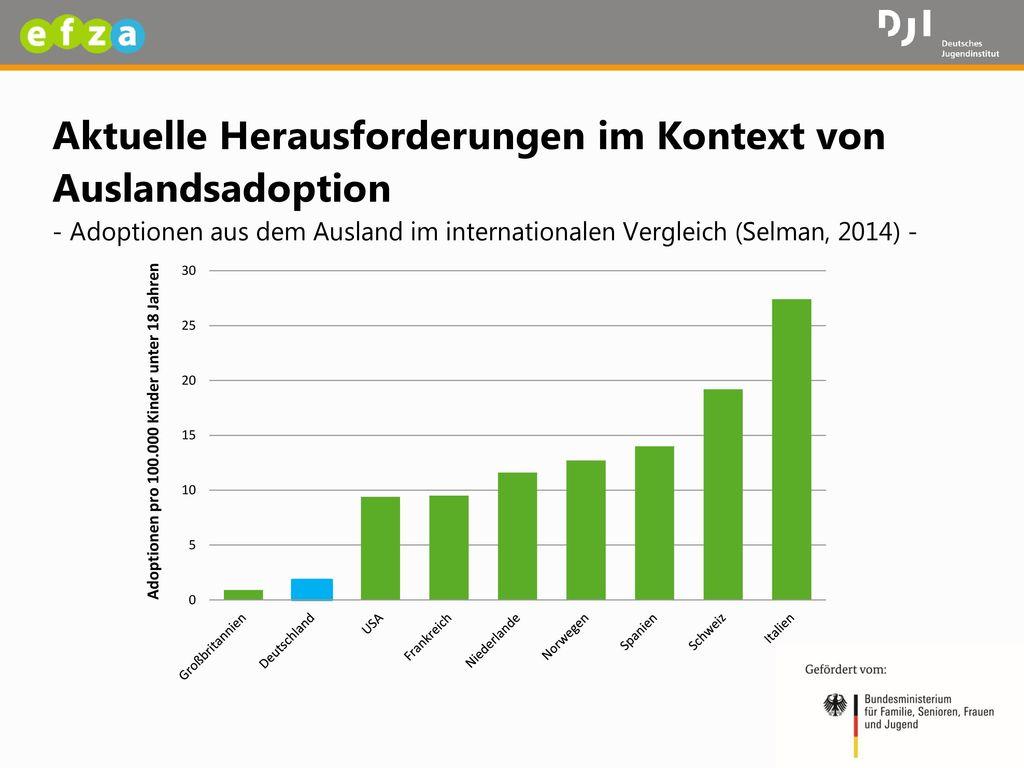 Aktuelle Herausforderungen im Kontext von Auslandsadoption - Adoptionen aus dem Ausland im internationalen Vergleich (Selman, 2014) -