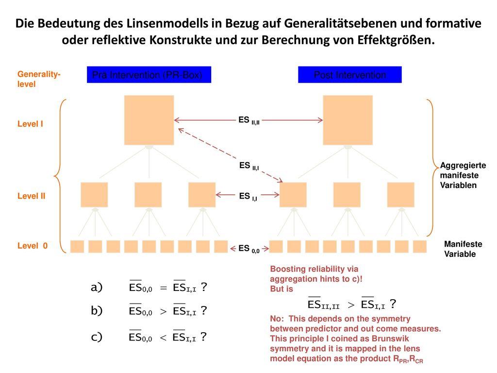 Die Bedeutung des Linsenmodells in Bezug auf Generalitätsebenen und formative oder reflektive Konstrukte und zur Berechnung von Effektgrößen.