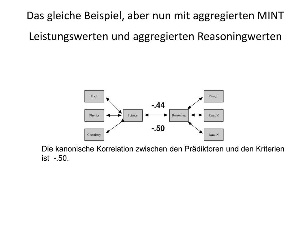 Das gleiche Beispiel, aber nun mit aggregierten MINT Leistungswerten und aggregierten Reasoningwerten