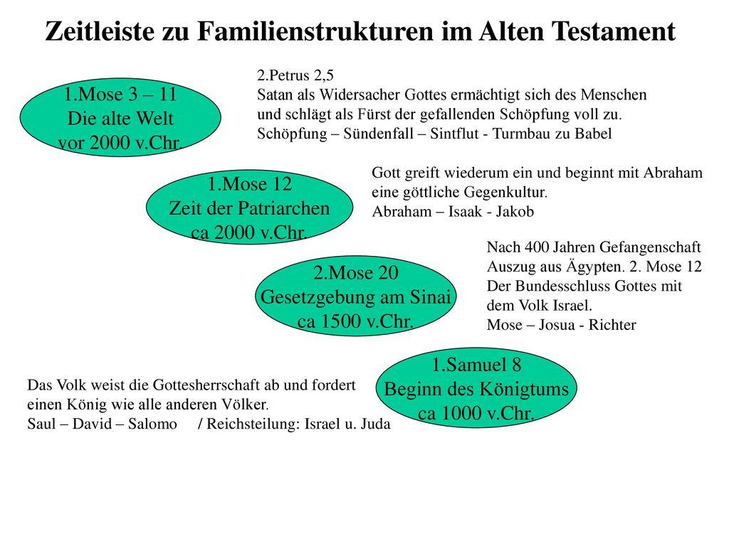 Zeitleiste zu Familienstrukturen im Alten Testament
