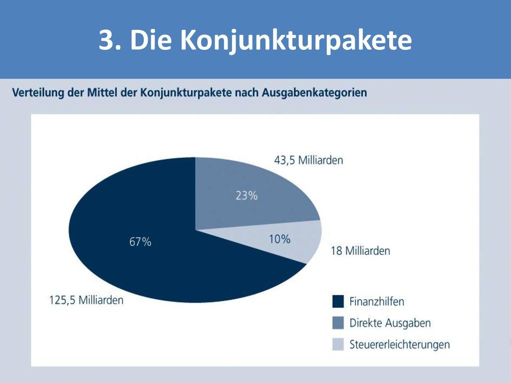 3. Die Konjunkturpakete Direkte Ausgaben: Investitionen, Zuschüsse, Zuwendungen. Steuererleichterungen: entgangene Einnahmen.