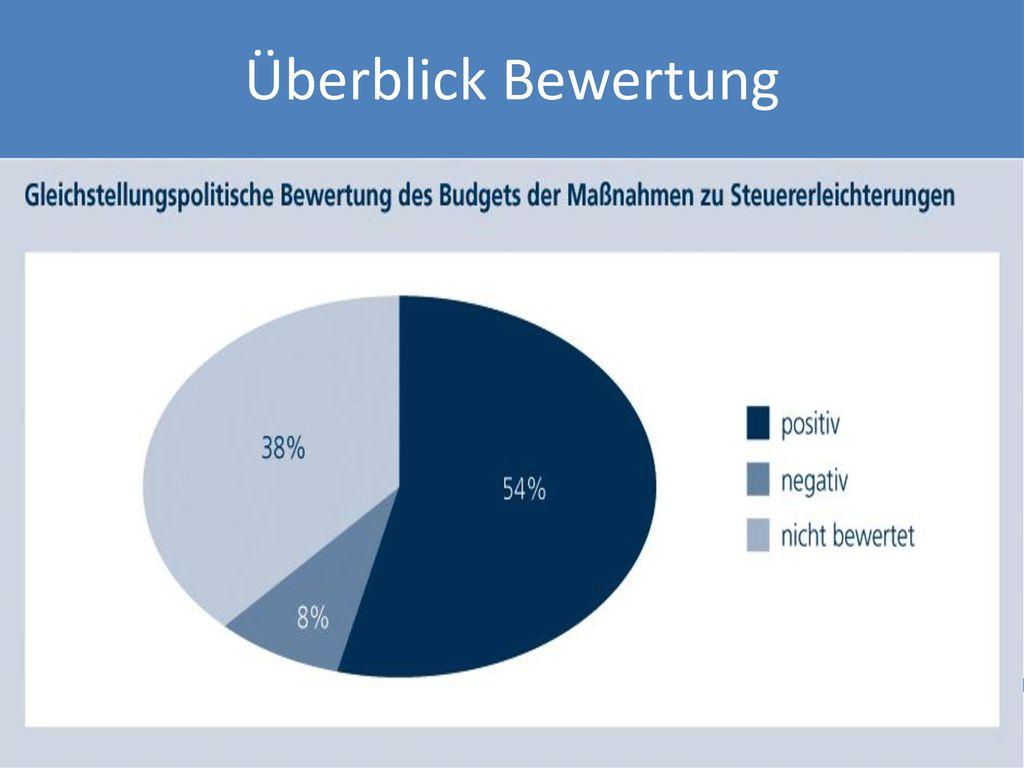 Überblick Bewertung 18 Milliarden => 8%