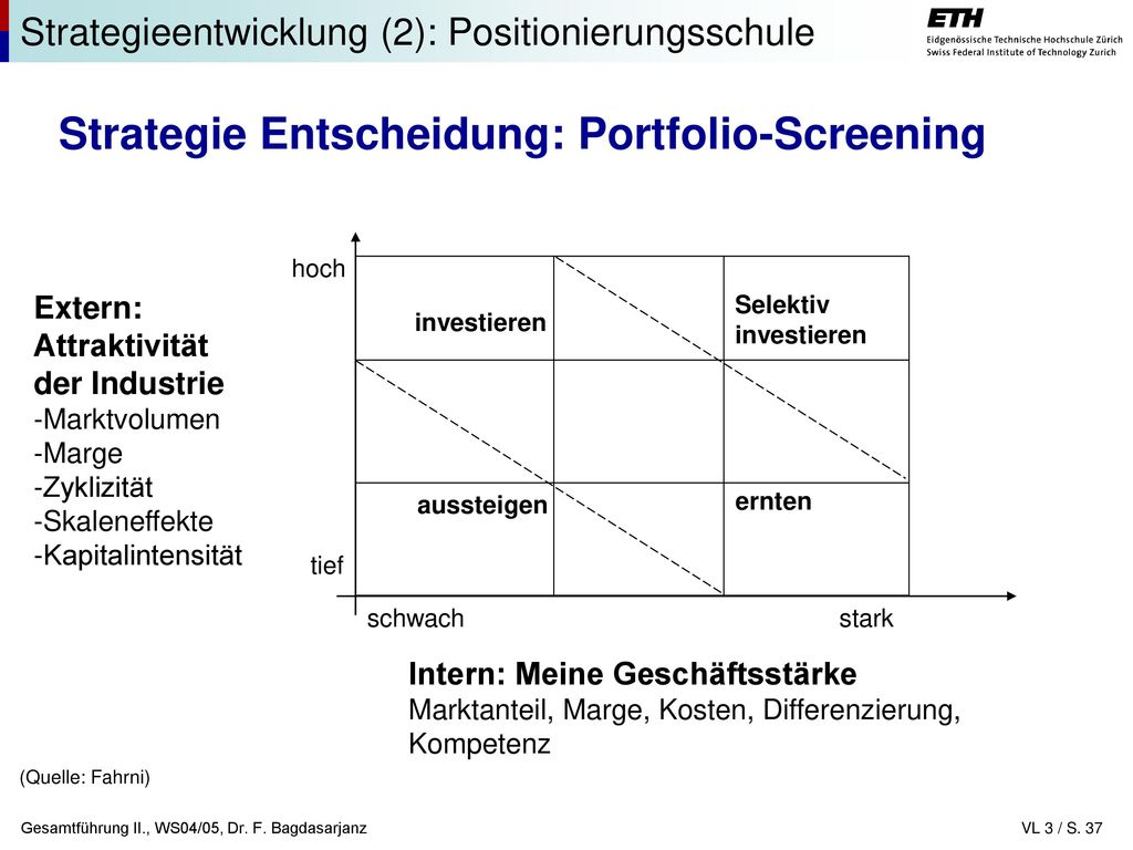 Strategie Entscheidung: Portfolio-Screening