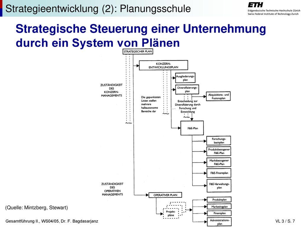 Erfreut Technologie Strategischen Plan Vorlage Bilder - Beispiel ...