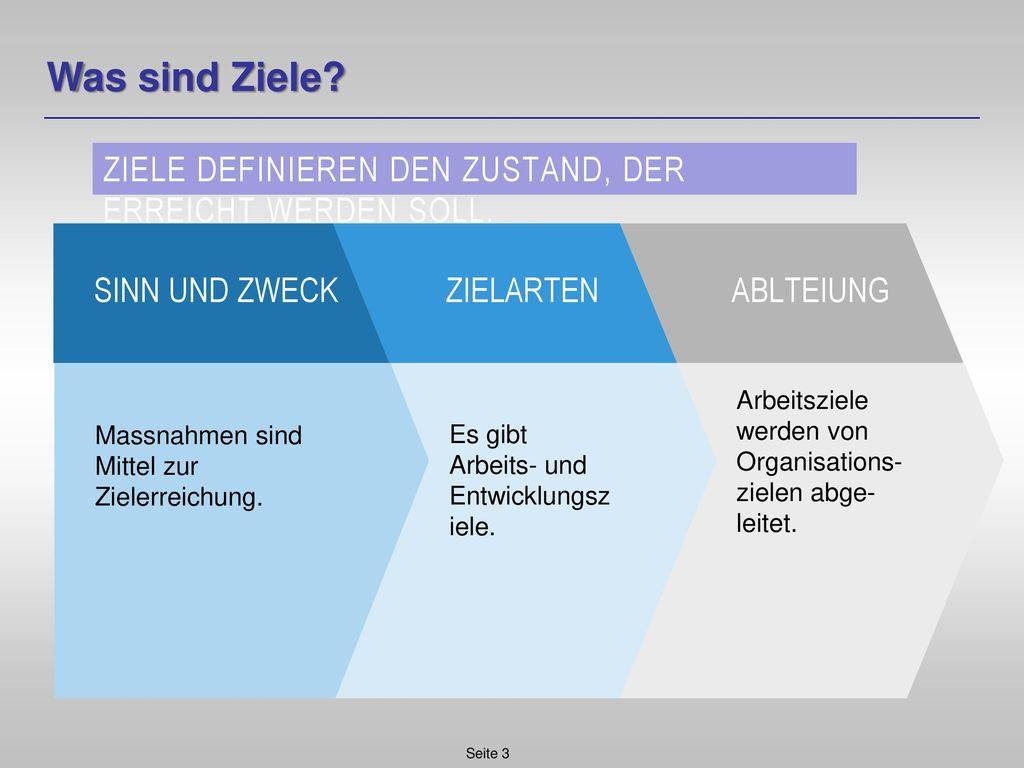Was sind Ziele Ziele definieren den Zustand, der erreicht werden soll. Arbeitsziele werden von Organisations-zielen abge-leitet.