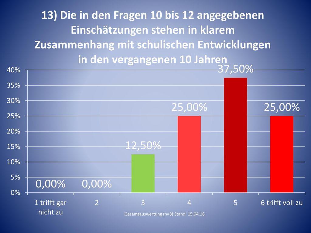 Gesamtauswertung (n=8) Stand: 15.04.16