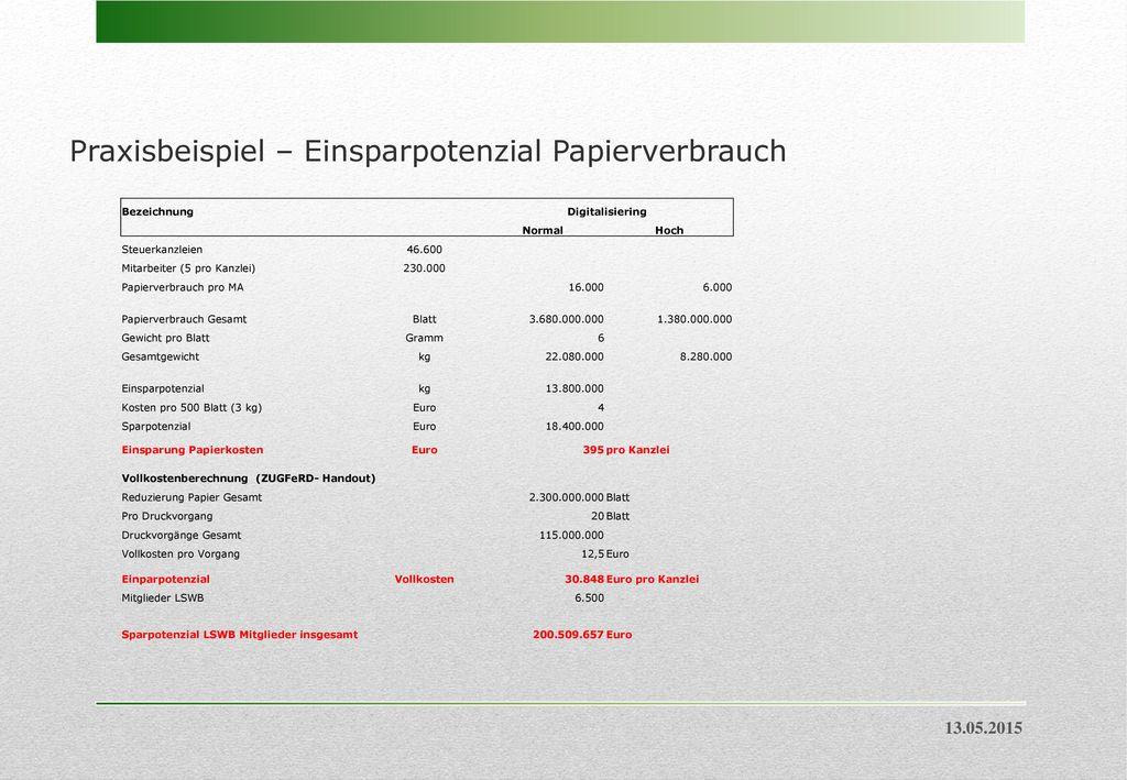 Praxisbeispiel – Einsparpotenzial Papierverbrauch