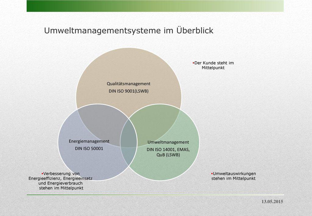 Umweltmanagementsysteme im Überblick