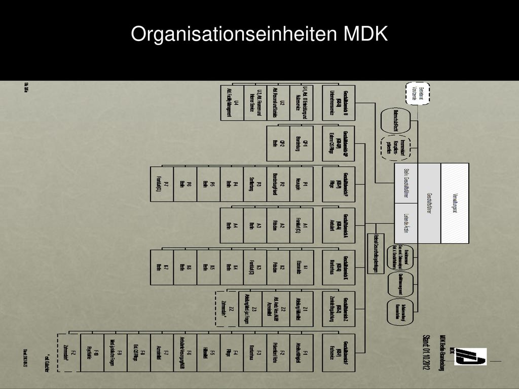 Organisationseinheiten MDK