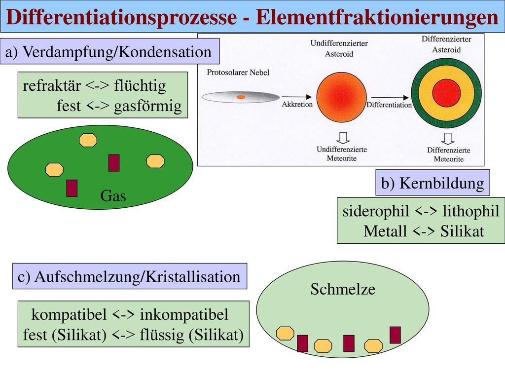 Differentiationsprozesse - Elementfraktionierungen