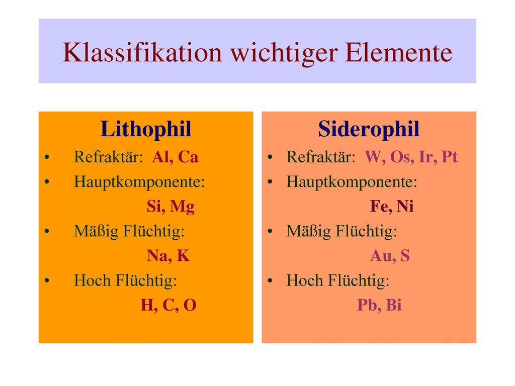 Klassifikation wichtiger Elemente