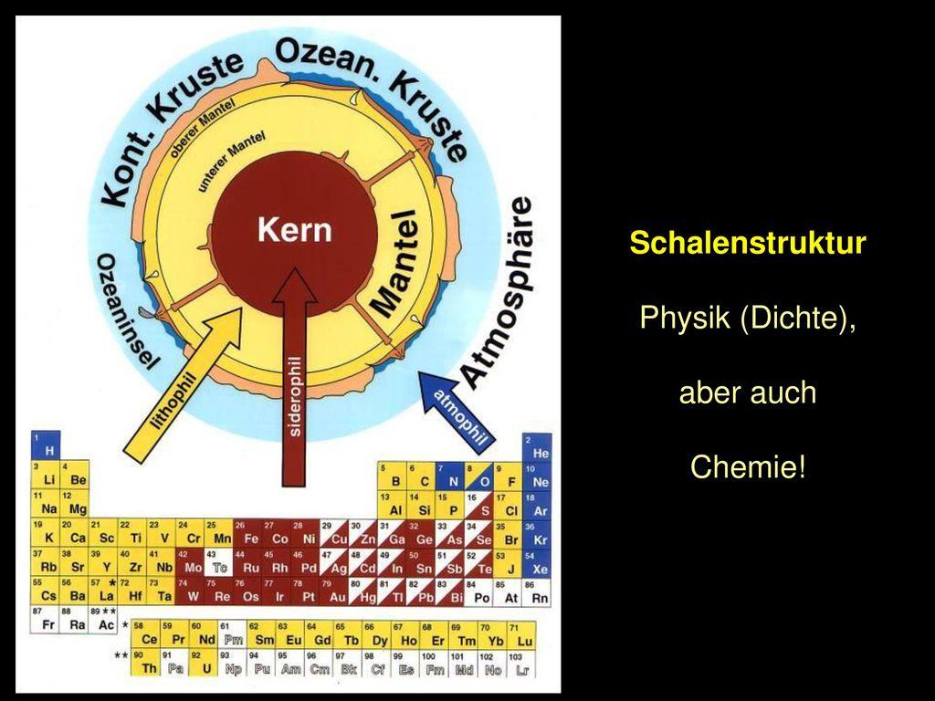 Schalenstruktur Physik (Dichte), aber auch Chemie!