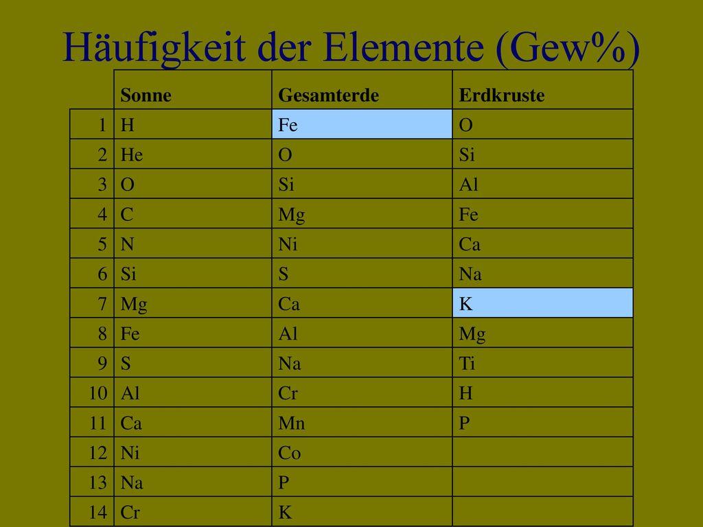 Häufigkeit der Elemente (Gew%)