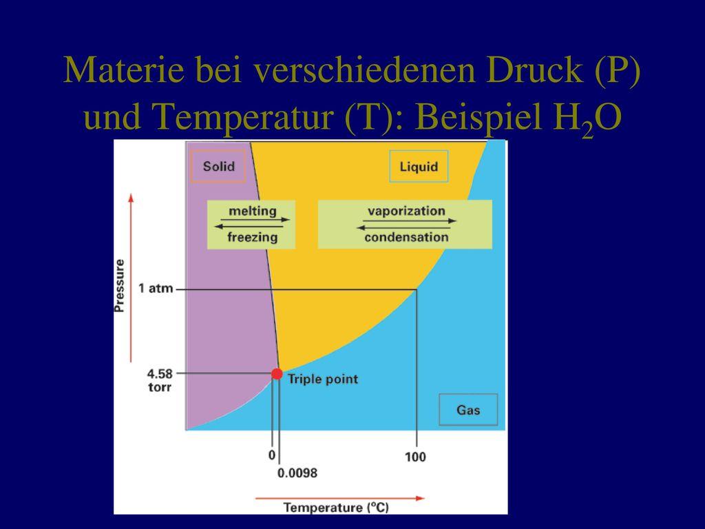 Materie bei verschiedenen Druck (P) und Temperatur (T): Beispiel H2O