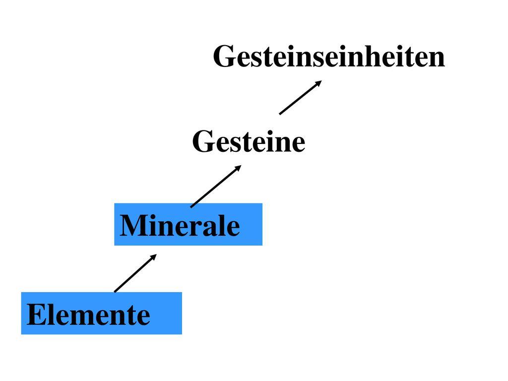 Gesteinseinheiten Gesteine Minerale Elemente 20