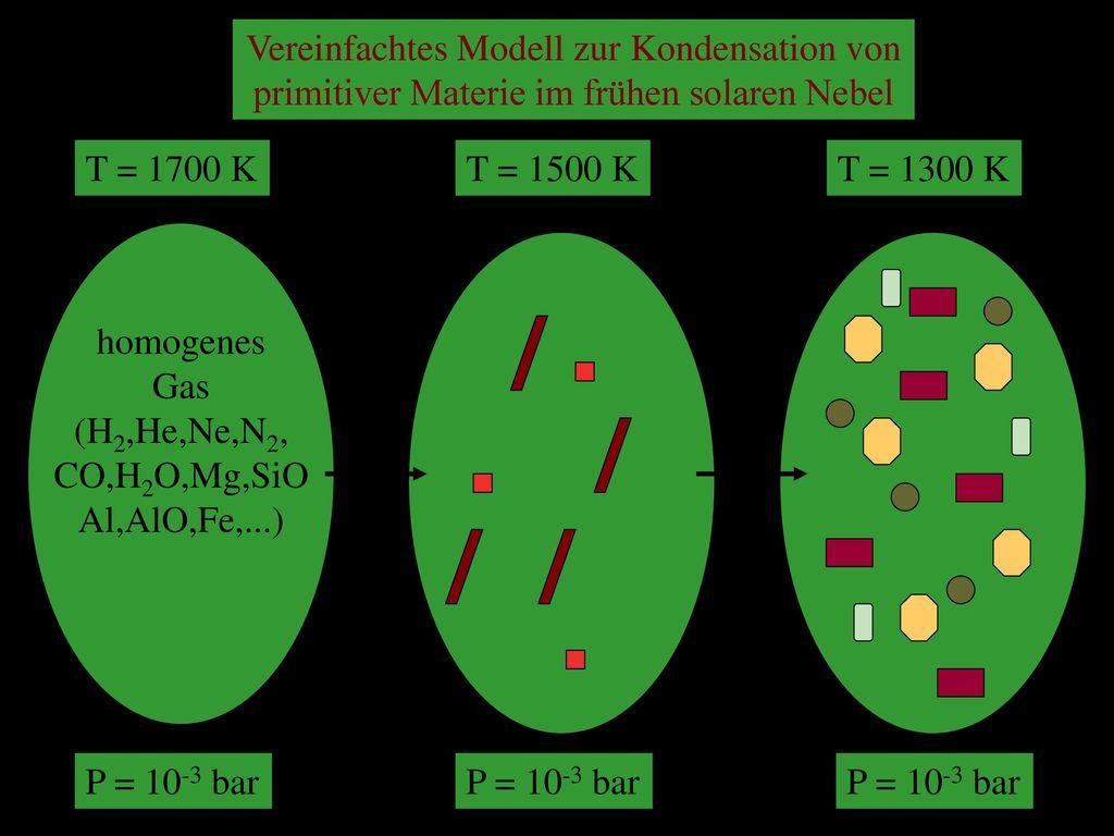 Vereinfachtes Modell zur Kondensation von