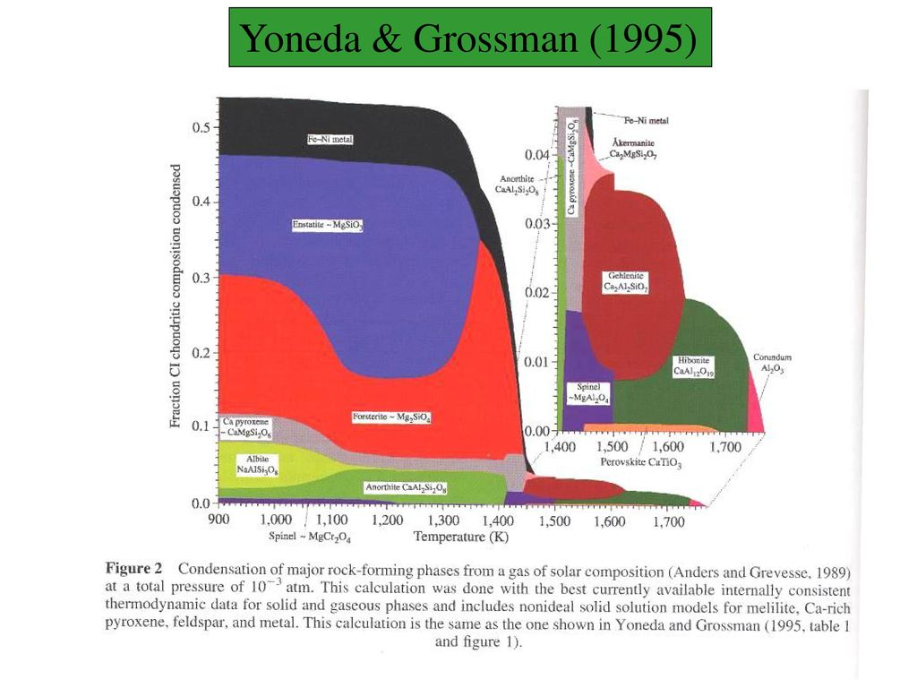 Yoneda & Grossman (1995)