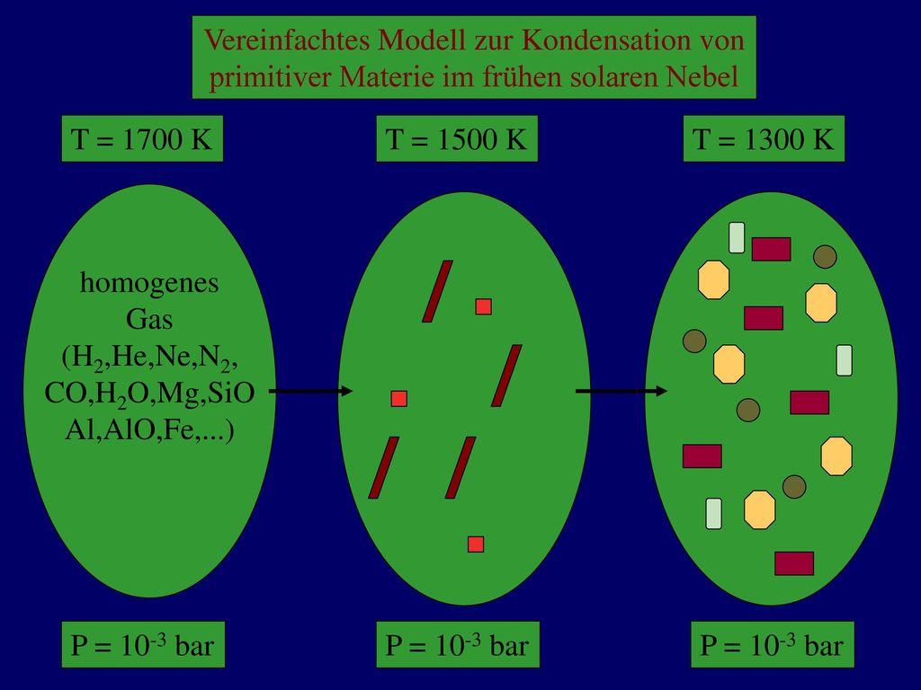 Möglichkeit 1: Die ionische oder auch heteropolare Bindung