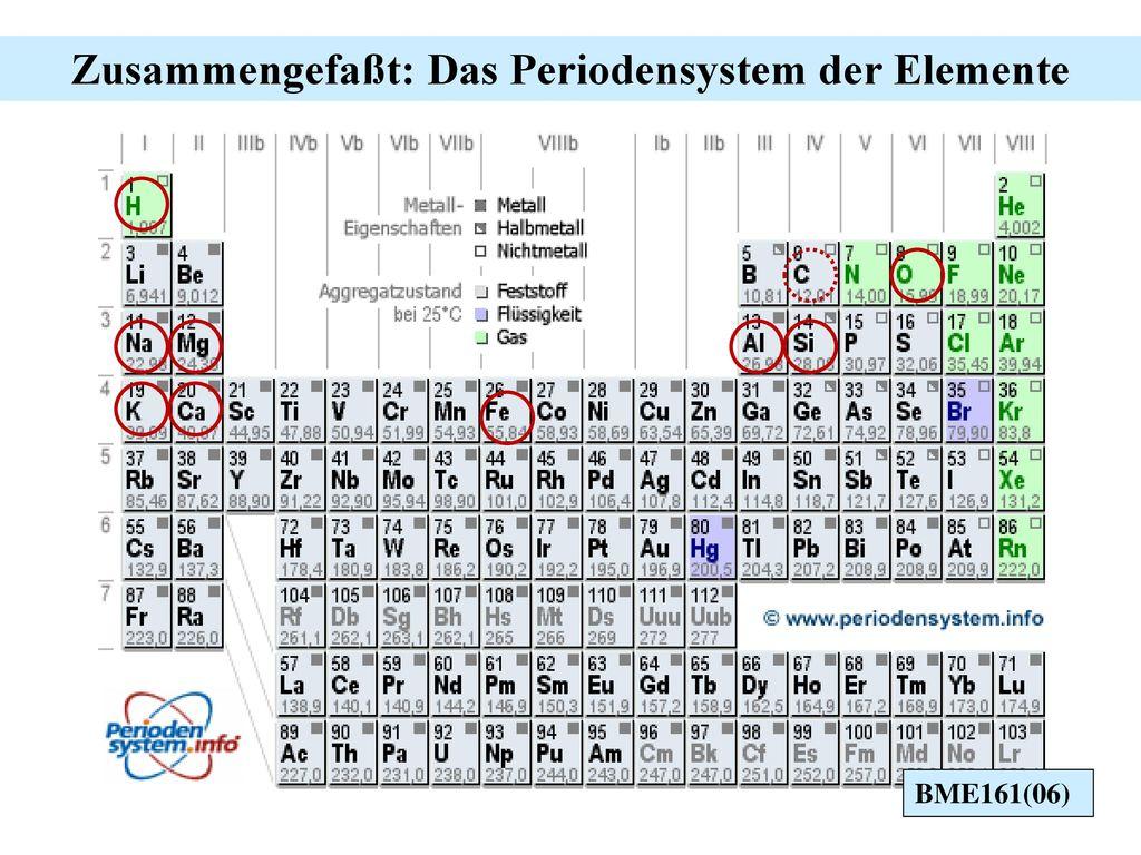 Zusammengefaßt: Das Periodensystem der Elemente