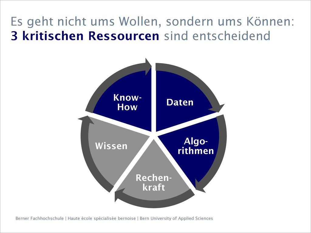 Es geht nicht ums Wollen, sondern ums Können: 3 kritischen Ressourcen sind entscheidend