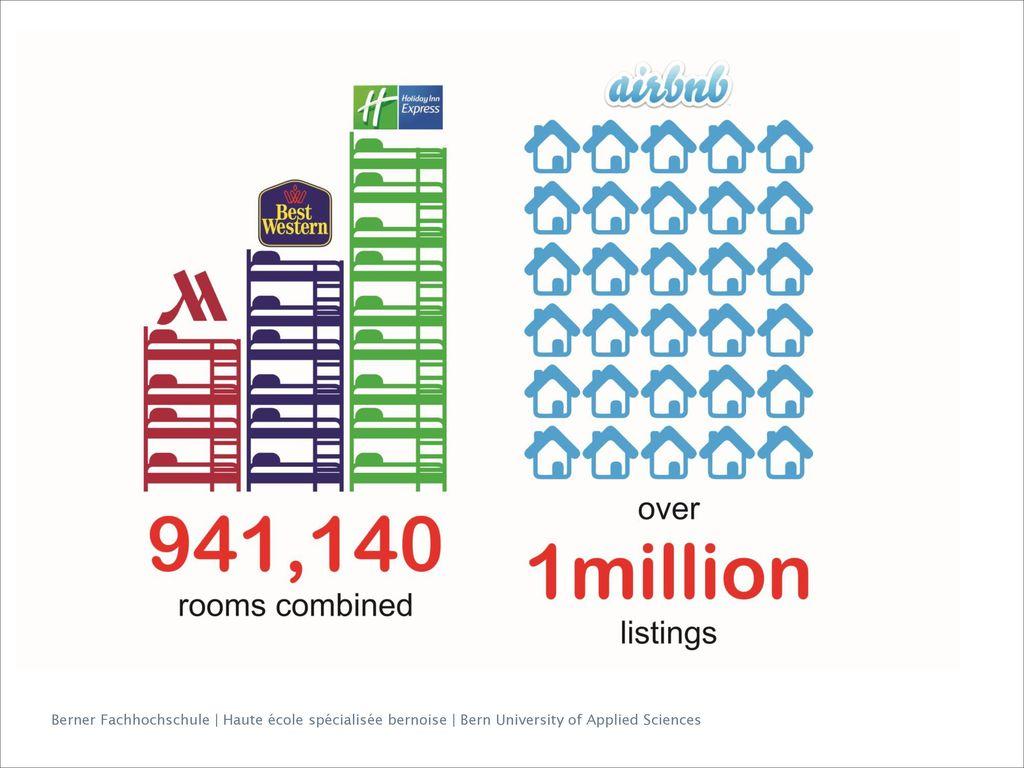 Zur Illustration der Bedeutung von airbnb im Vergleich zu herrkoemmlichen Uebernachtungsangeboten