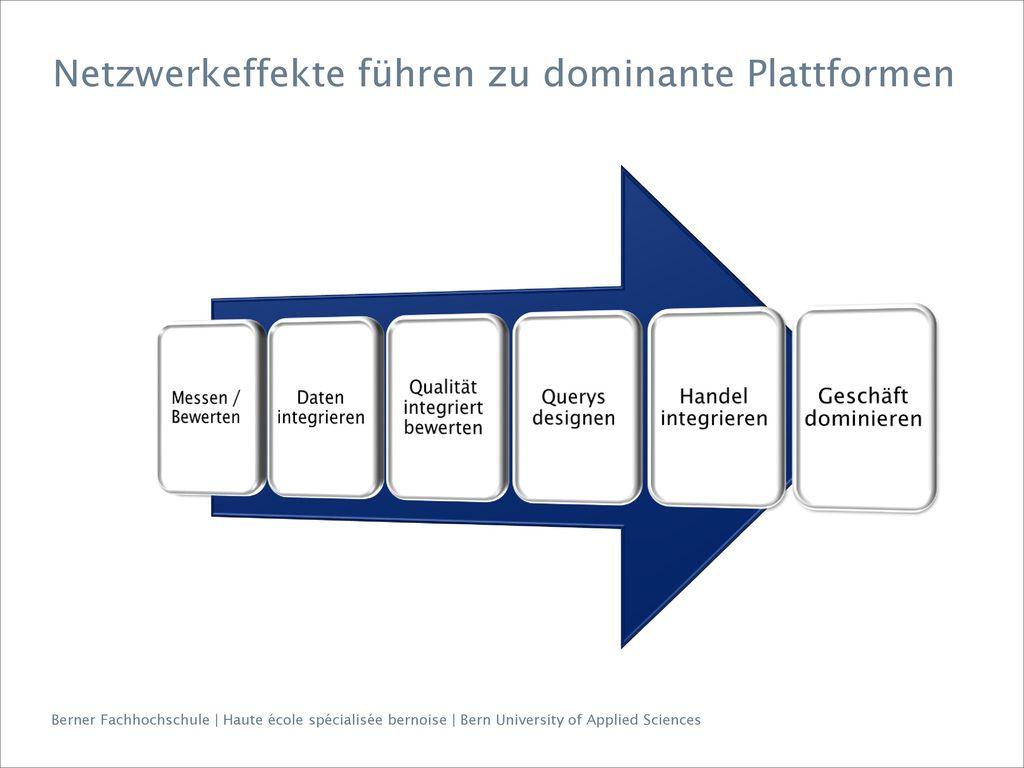 Netzwerkeffekte führen zu dominante Plattformen