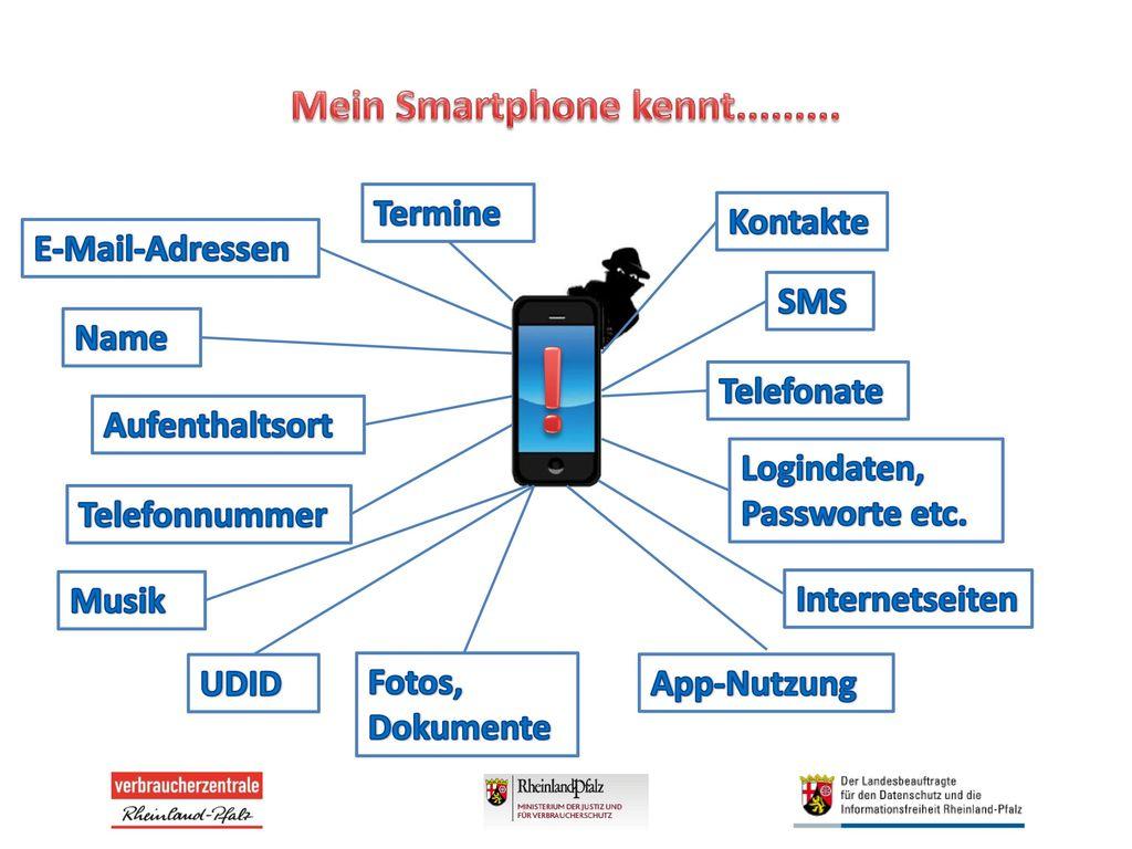 ! Mein Smartphone kennt......... Termine Kontakte E-Mail-Adressen SMS