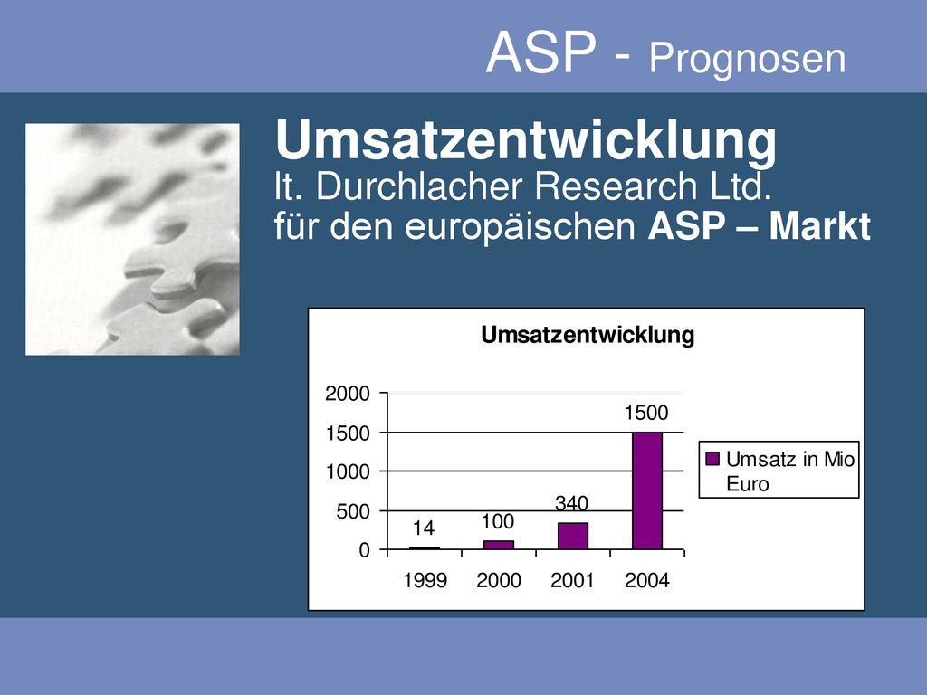 ASP - Prognosen Umsatzentwicklung lt. Durchlacher Research Ltd.