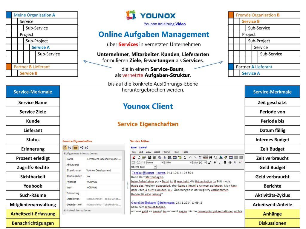 Mitgliederverwaltung Arbeitszeit-Erfassung Service Eigenschaften