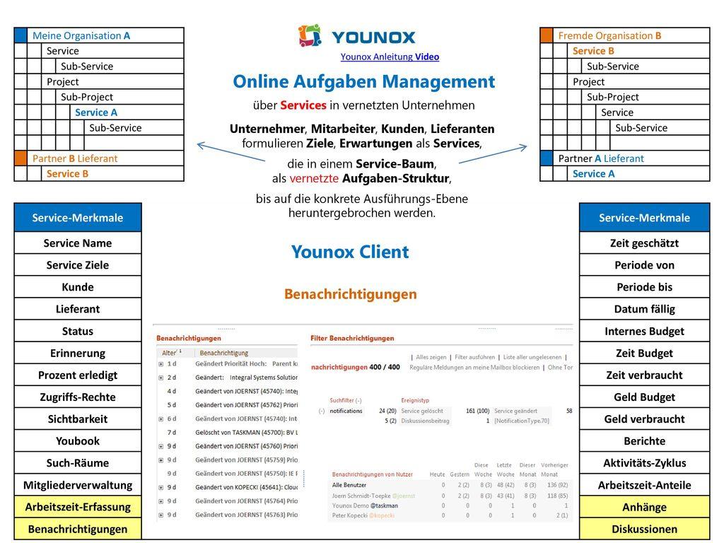 Mitgliederverwaltung Arbeitszeit-Erfassung