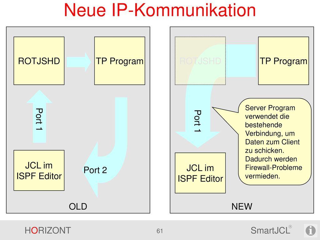 Neue IP-Kommunikation