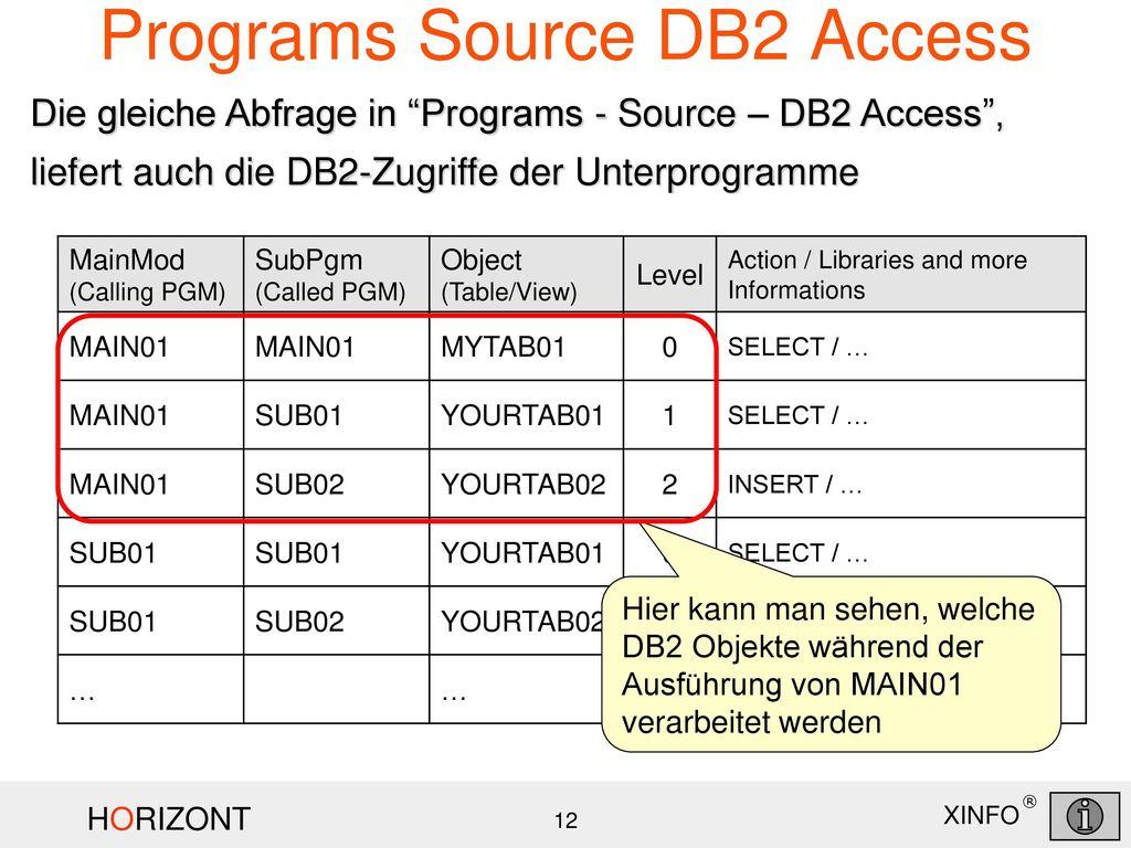 Programs Source DB2 Access