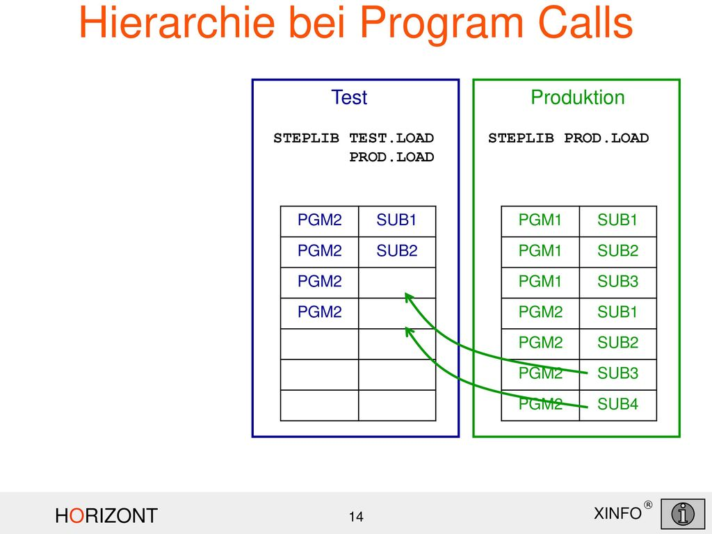 Hierarchie bei Program Calls