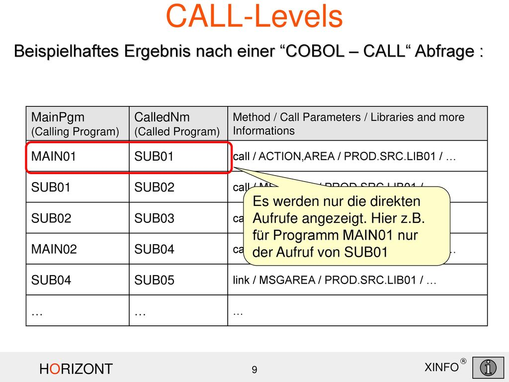 CALL-Levels Beispielhaftes Ergebnis nach einer COBOL – CALL Abfrage : MainPgm (Calling Program) CalledNm (Called Program)