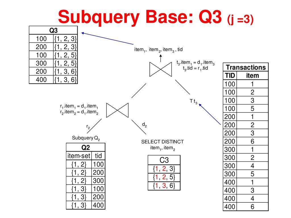 Subquery Base: Q3 (j =3)