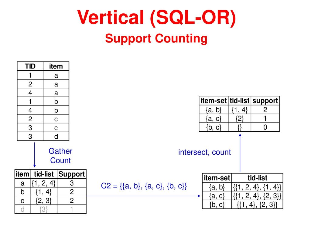 Vertical (SQL-OR) Support Counting