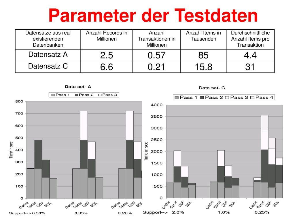Parameter der Testdaten