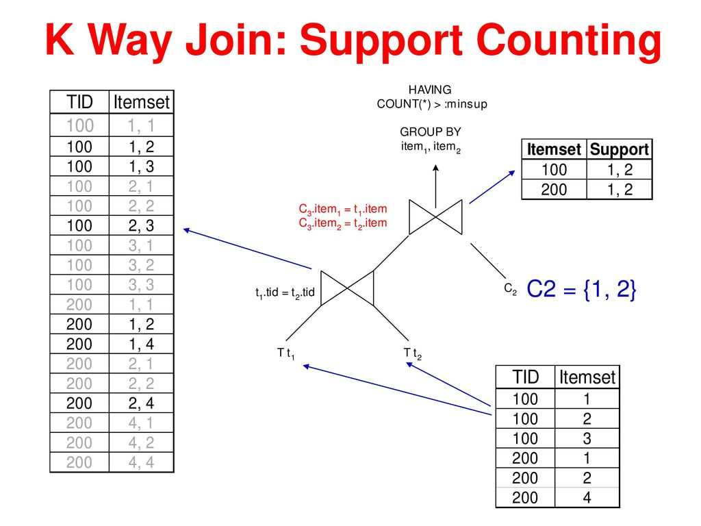 K Way Join: Support Counting