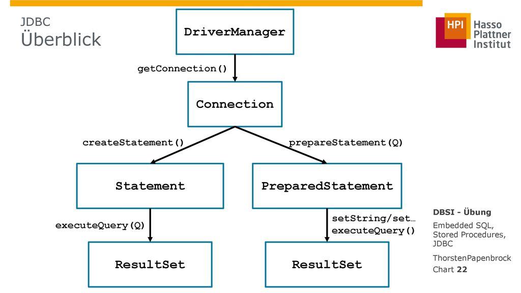 DriverManager Connection Statement PreparedStatement ResultSet