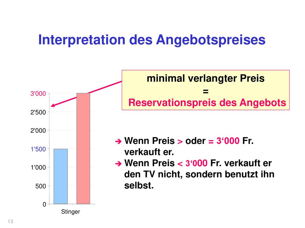 Interpretation des Angebotspreises