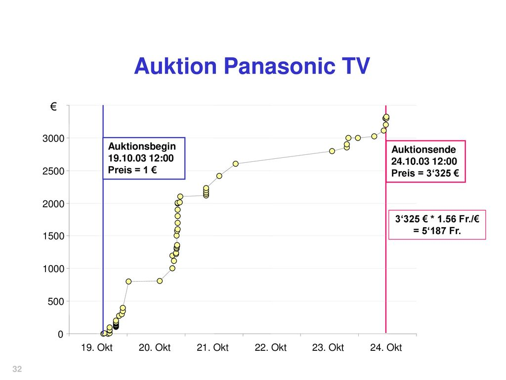 Auktion Panasonic TV € 3000 Auktionsbegin :00 Preis = 1 €